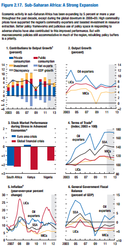 From p.86 IMF World economic outlook 2012