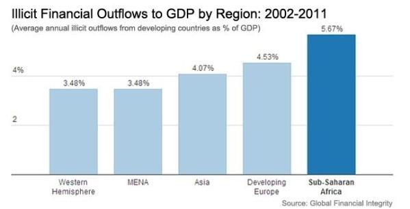 Hasil gambar untuk the impact of illegal financial flows in West Africa